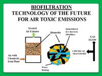 BIOLOGICAL TREATMENT OF EXHAUST GASES