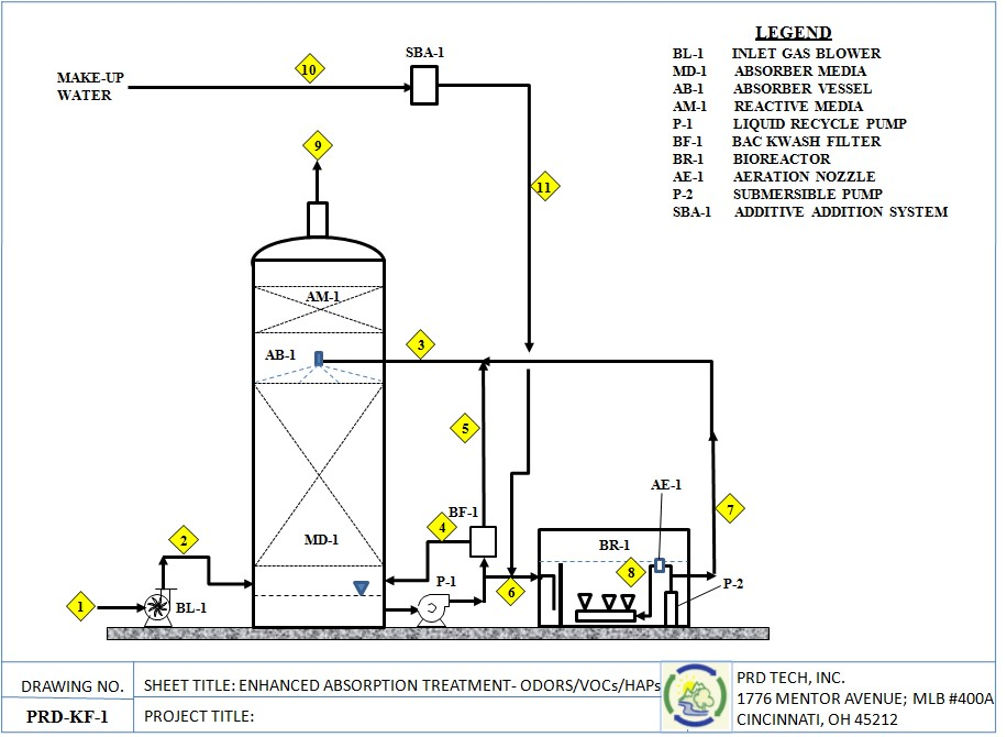 Prd Tech Exhaust Gas Treatment Enhanced Absorption And